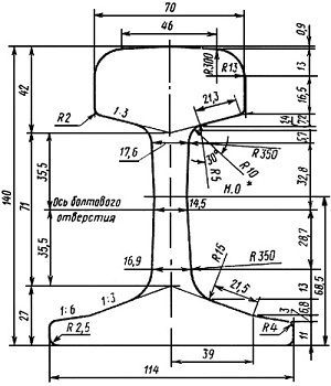 Размеры прокатных калибров рельсов типа р43