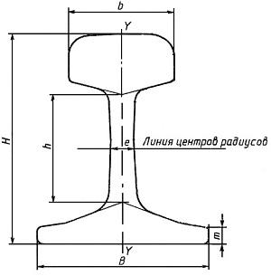 Размеры поперечного сечения рельсов Р43